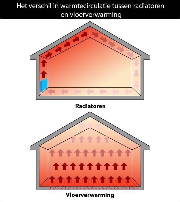 Het verschil in warmtecirculatie tussen radiatoren en vloerverwarming