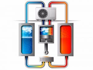 Werking warmtepompsysteem